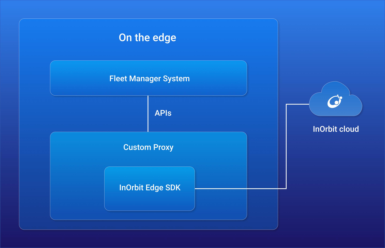 Edge-SDK