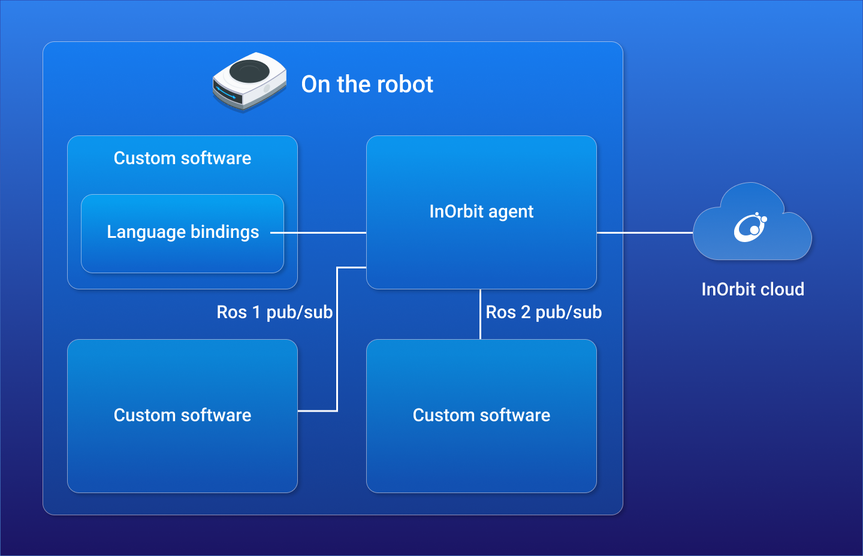 Robot SDK Interfaces